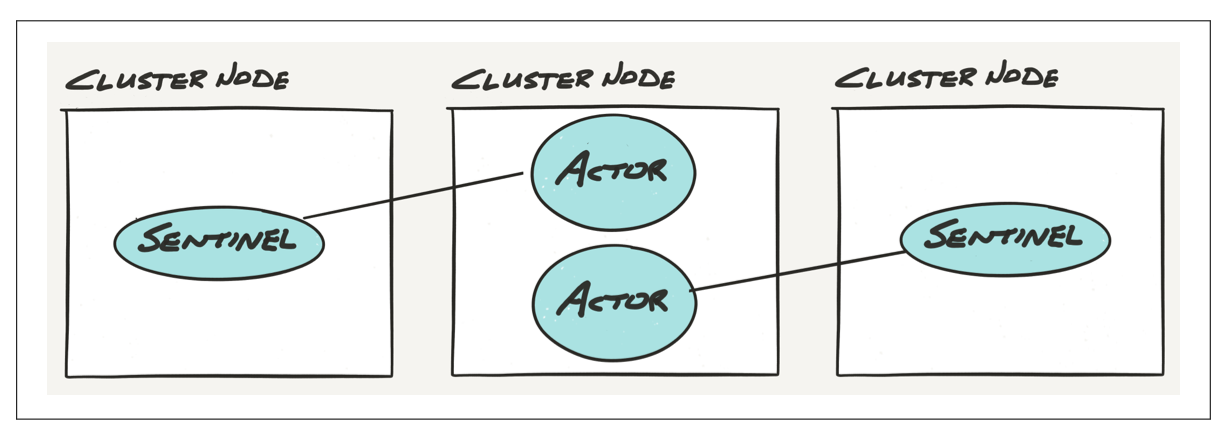 Actor supervision across cluster nodes.